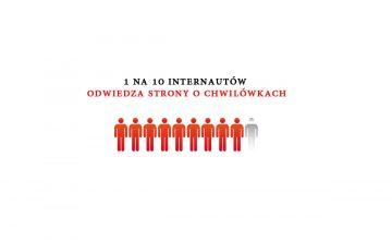 1 na 10 internautów odwiedza strony o chwilówkach