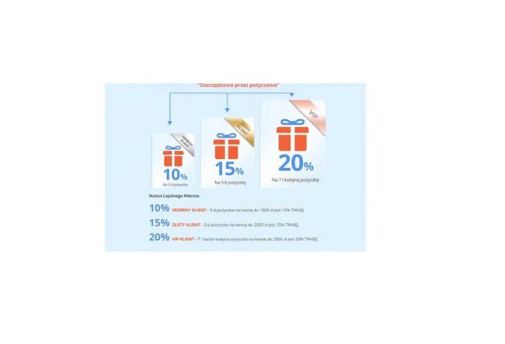 Program lojalnościowy w Smart Pożyczce