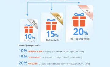 SMARTpożyczka - program lojalnościowy dla stałych klientów