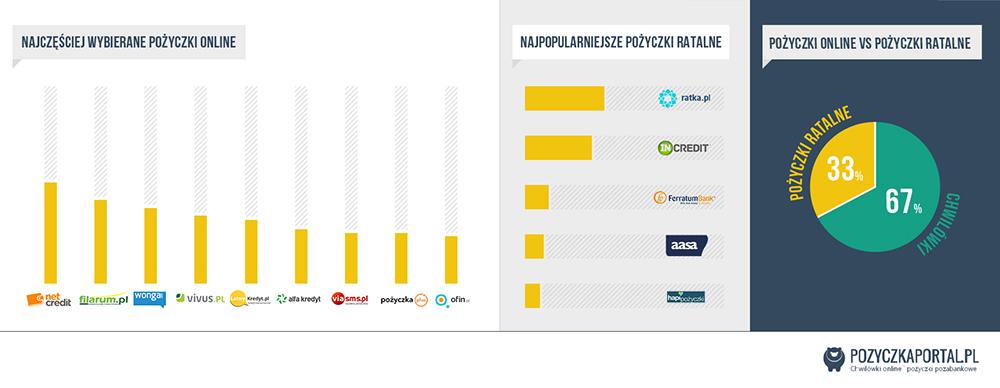 Infografika pozyczkaportal.pl - popularność pożyczek pozabankowych