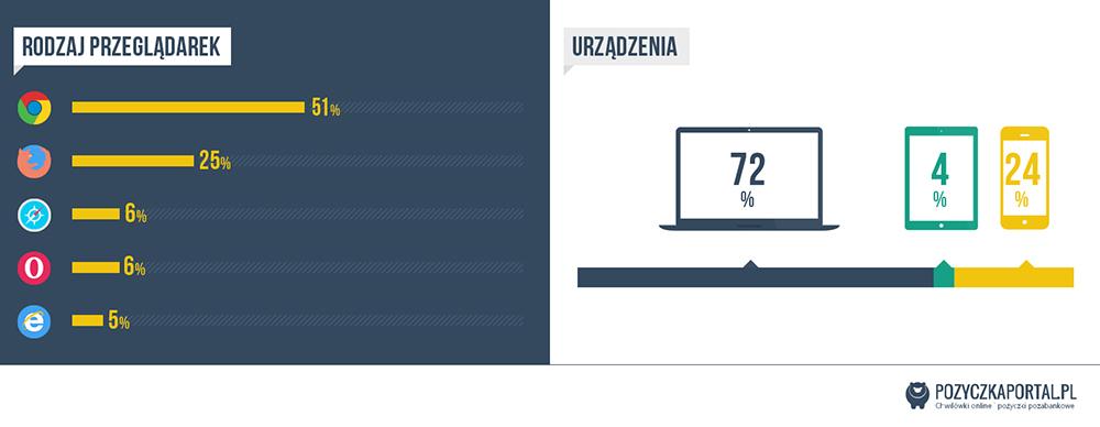 Infografika pozyczkaportal.pl - procent wejść na stronęz urządzeń mobilnych