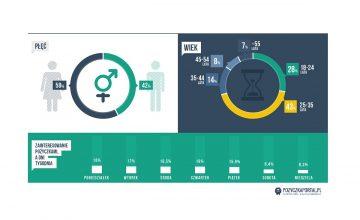 Infografika pozyczkaportal - Kobiety częściej pożyczają