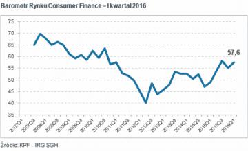 Barometr rynku consumer finance