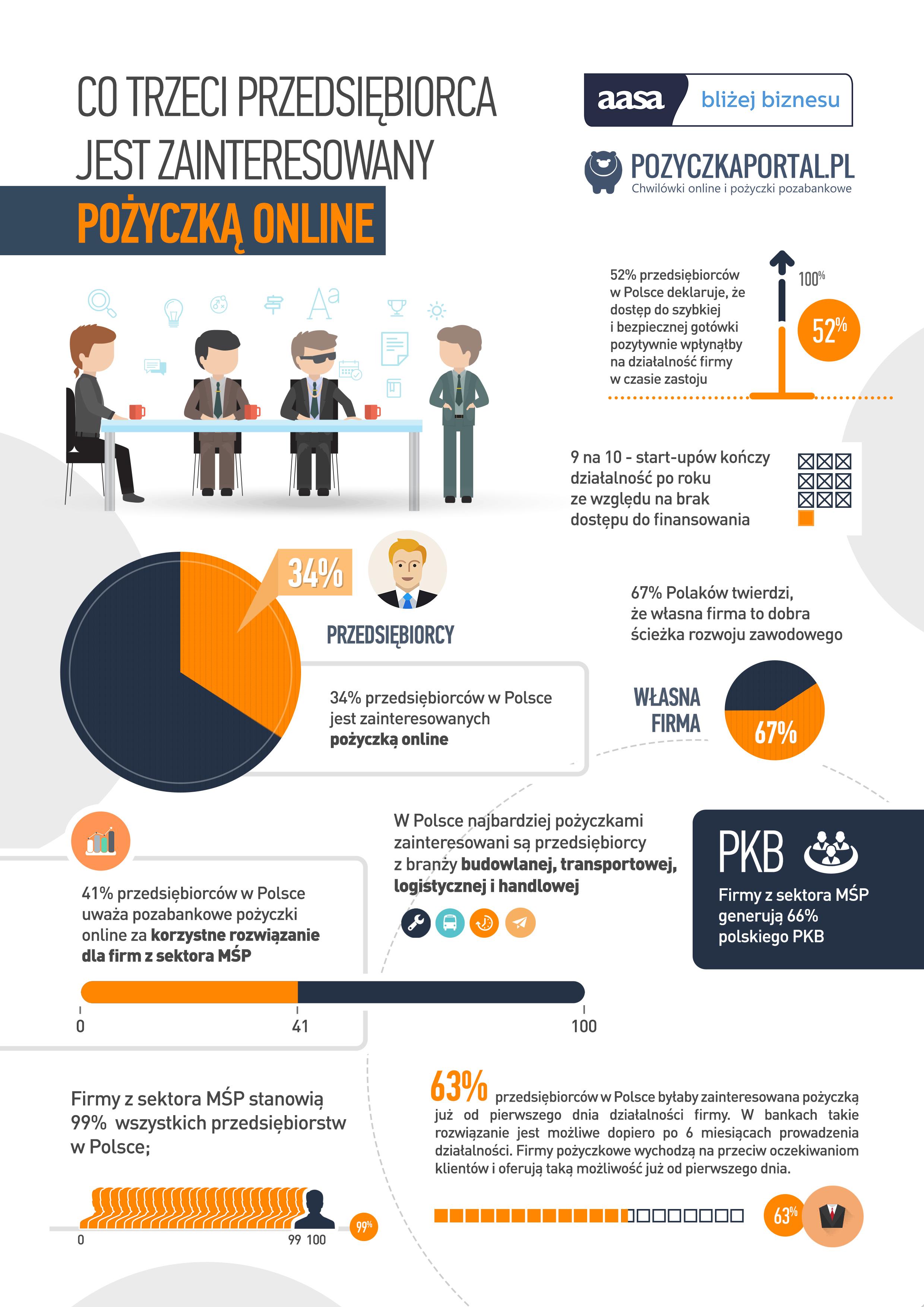 Infografika przedstawiająca zapotrzebowanie na pożyczki w Sektorze MŚP