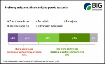 Grafika przedstawiająca problemy z finansami jako powód rozpadu związku