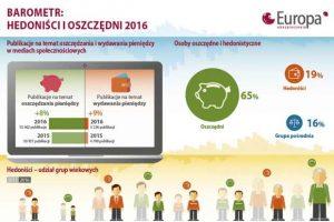 """""""Hedoniści i oszczędni 2016"""": młodzi oszczędzają"""