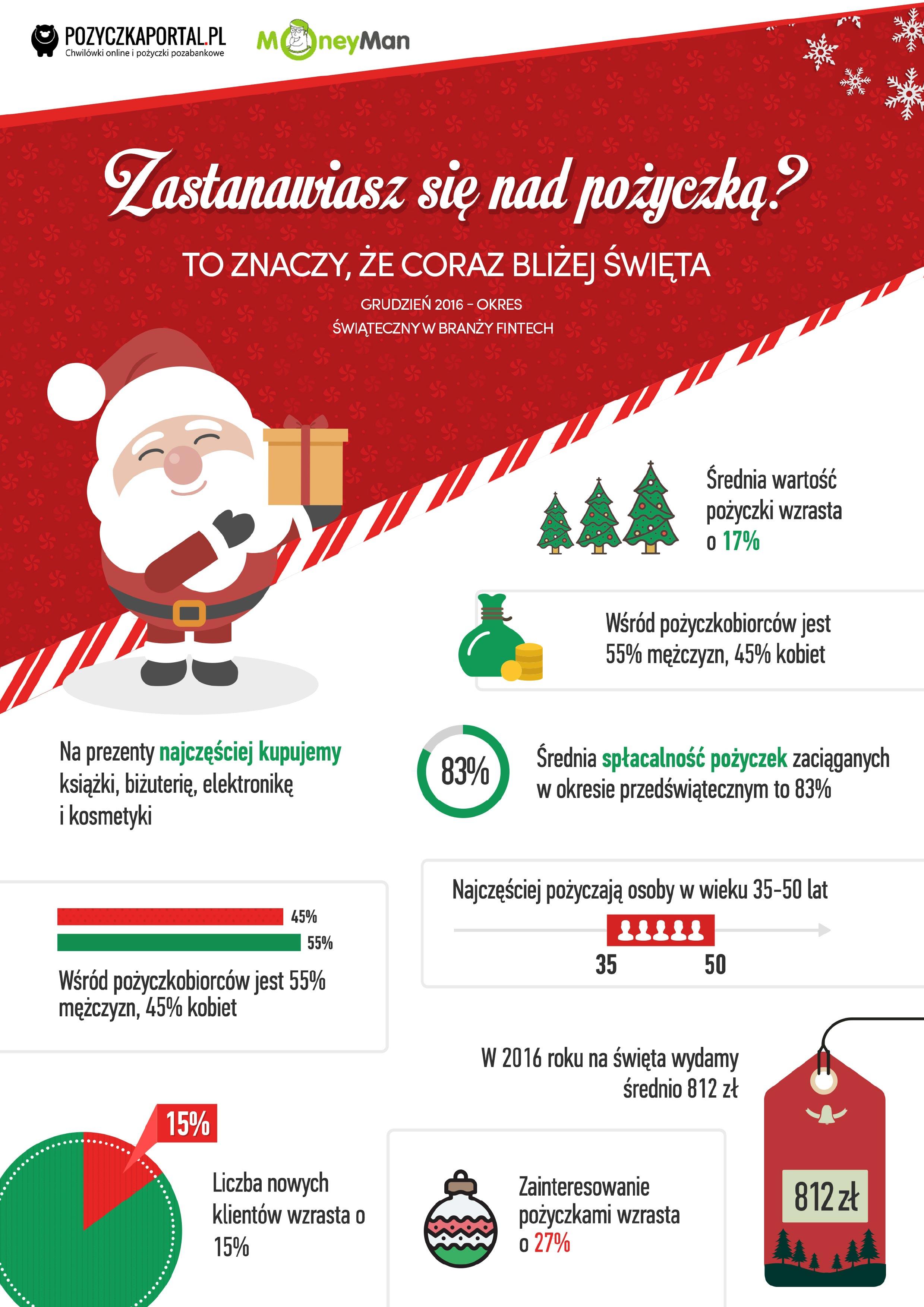 Świąteczna Infografika Pozyczkaportal.pl przy współpracy z Moneyman.pl