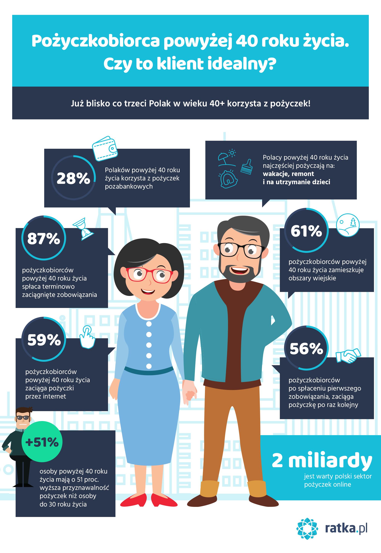Infografika pokazująca polaka w średnim wieku jako klienta firm pożyczkowych - na co pożycza głównie pieniądze