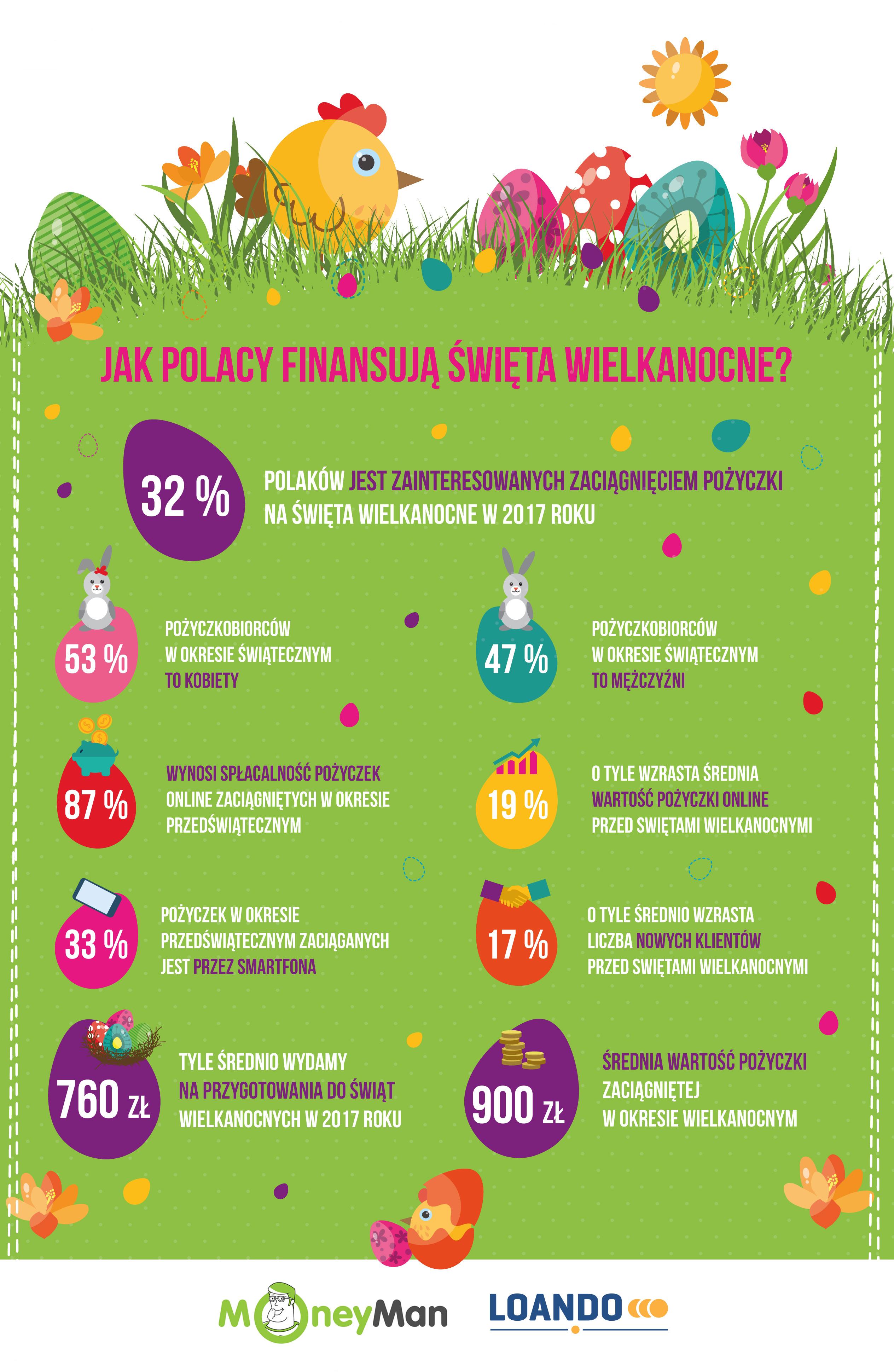 Infografika - pożyczki na święta wielkanocne