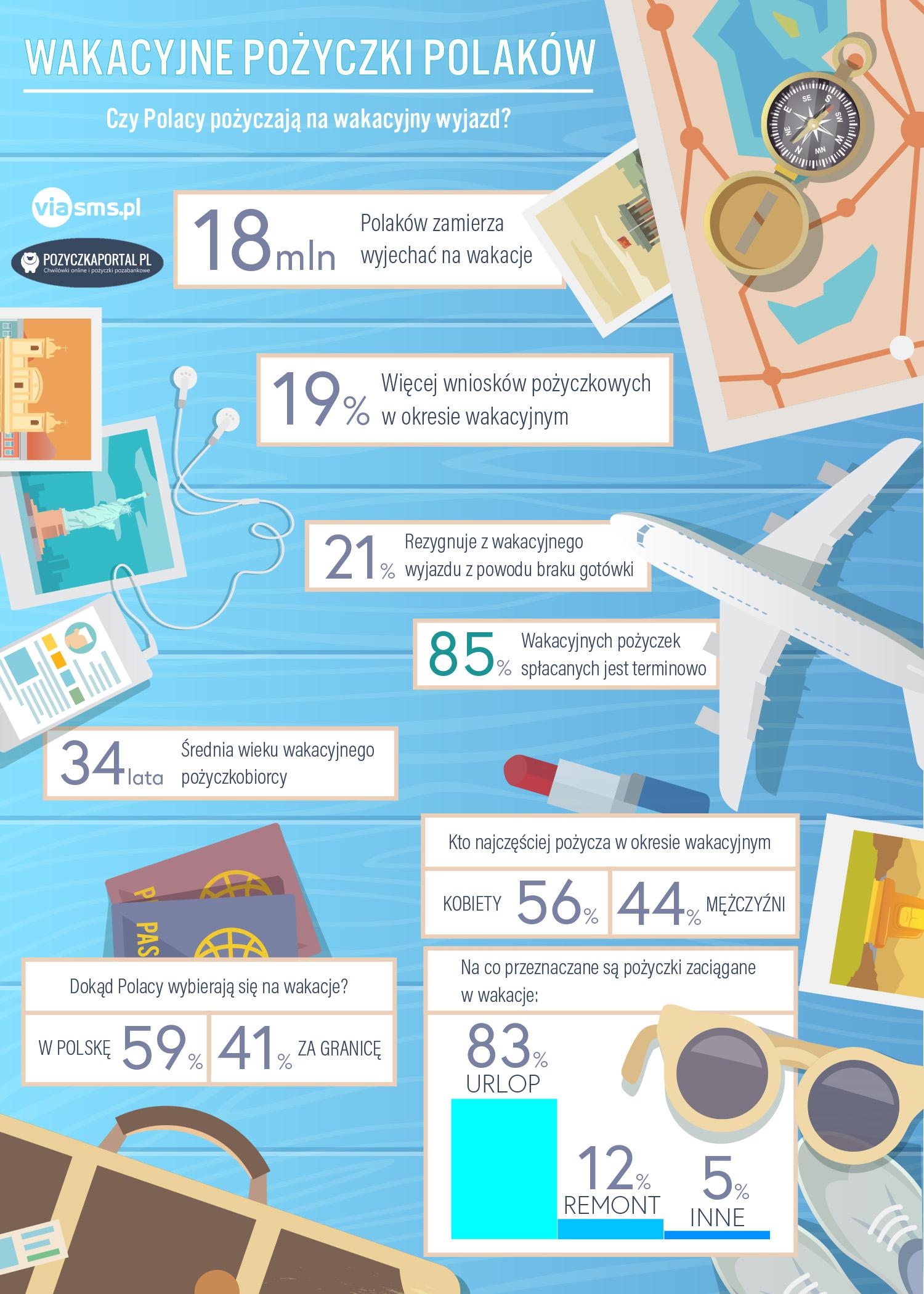 Infografika o pożyczkach wakacyjnych polaków