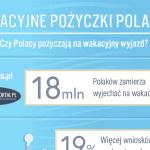 Wakacyjne pożyczki Polaków