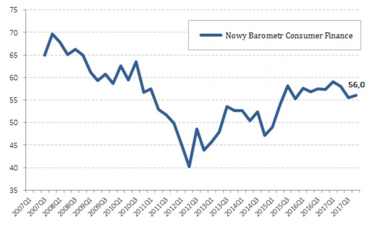 Nowy Barometr Consumer Finance
