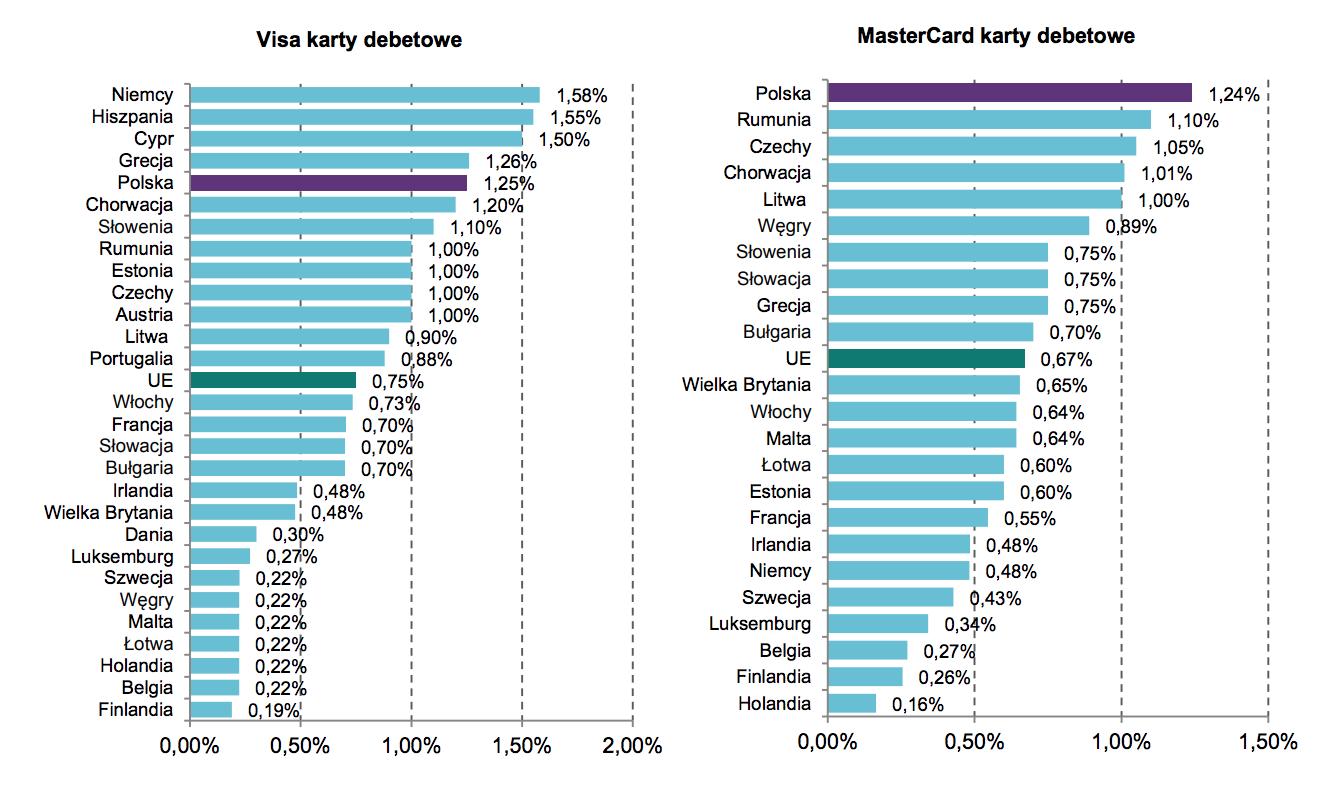Porównanie stawek opłaty interchange w krajach UE w 2013 r. – karty debetowe Visa oraz MasterCard