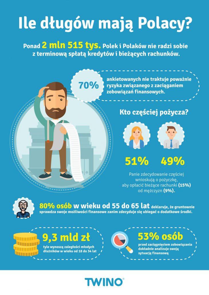 Ile długów mają Polacy i na co pożyczamy?