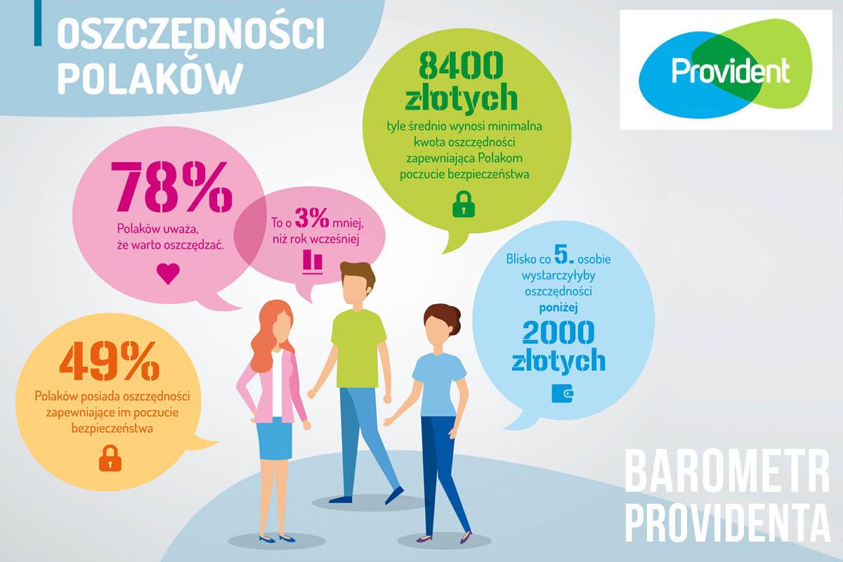 Polacy oszczędzają coraz więcej.